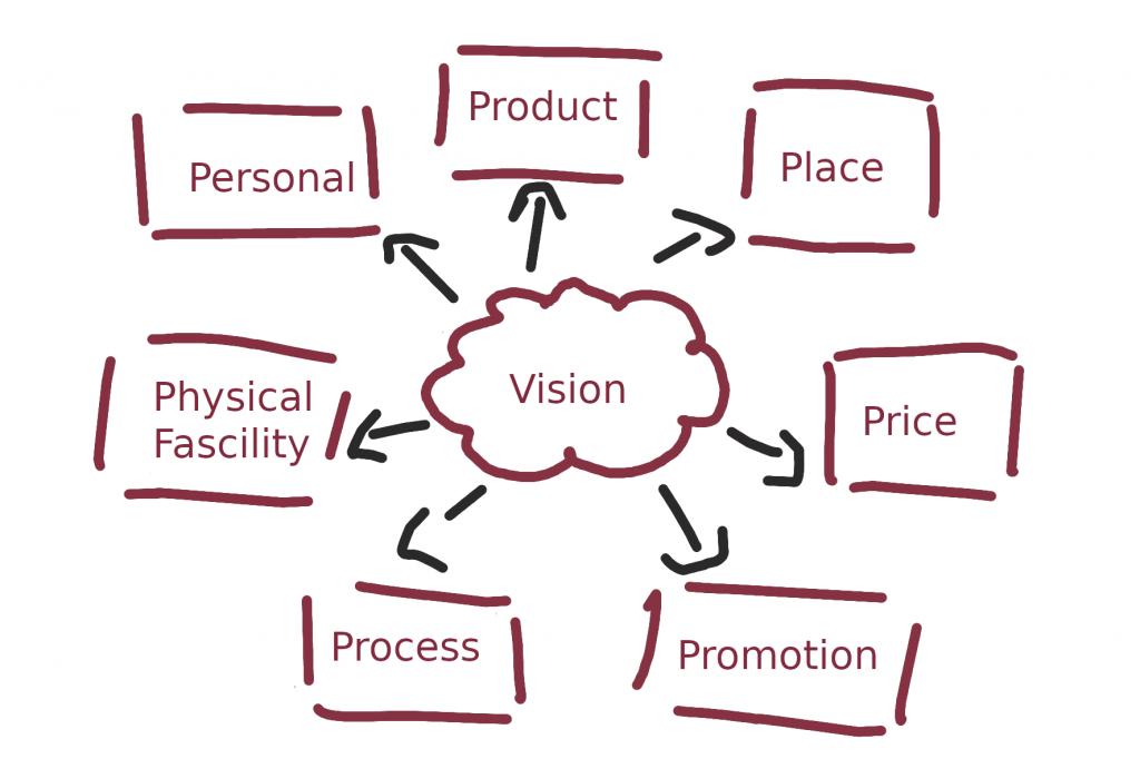 Leitplanken für die Vision ihrer Unternehmens liefern die 7 Ps des Marketing Mixes. - Manager Küche